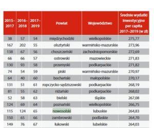 ranking pisma wspólnota
